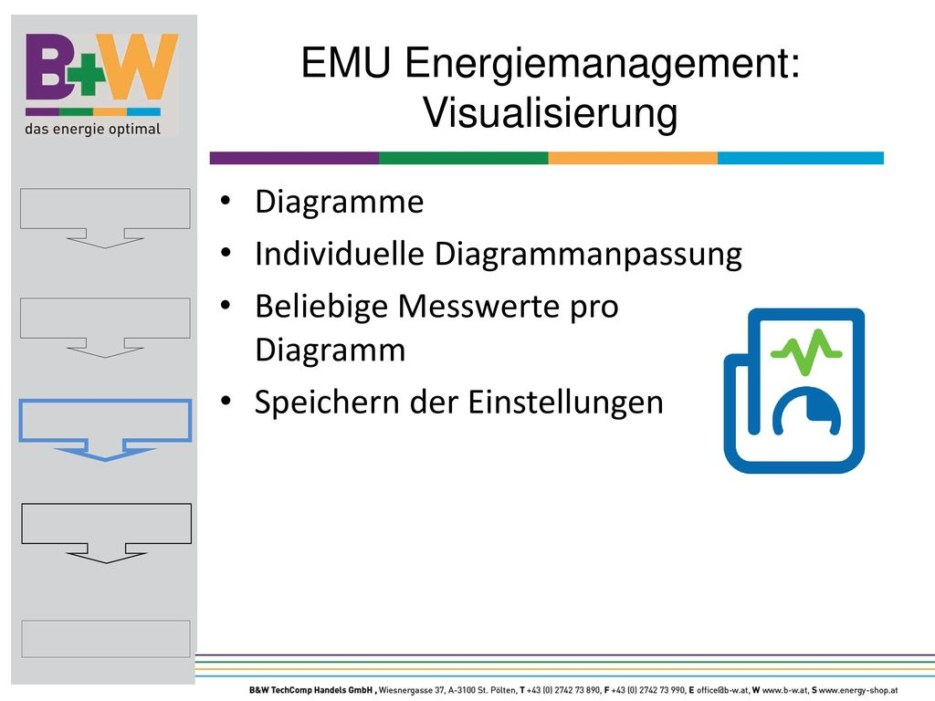 EMU Energiemanagement: Visualisierung