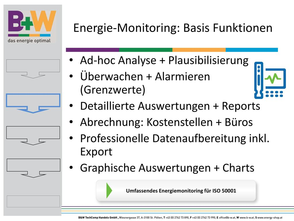 Energie-Monitoring: Basis Funktionen