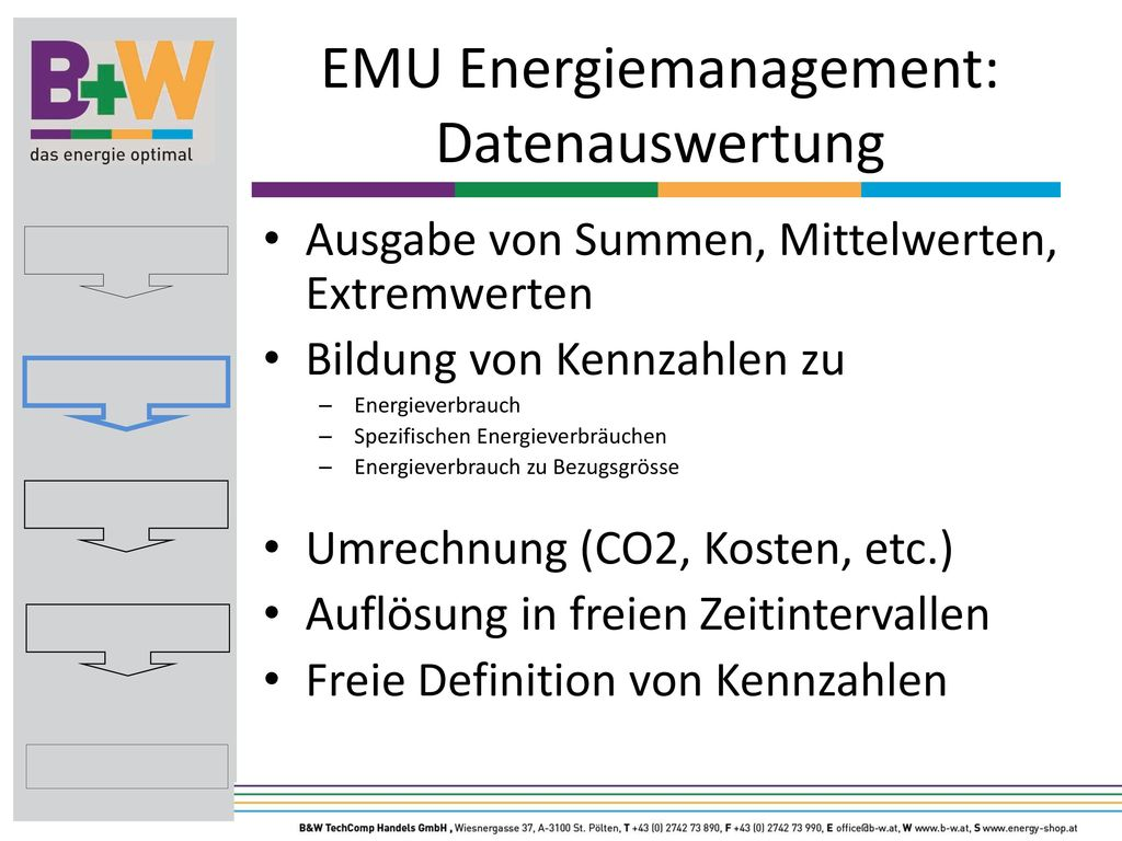 EMU Energiemanagement: Datenauswertung