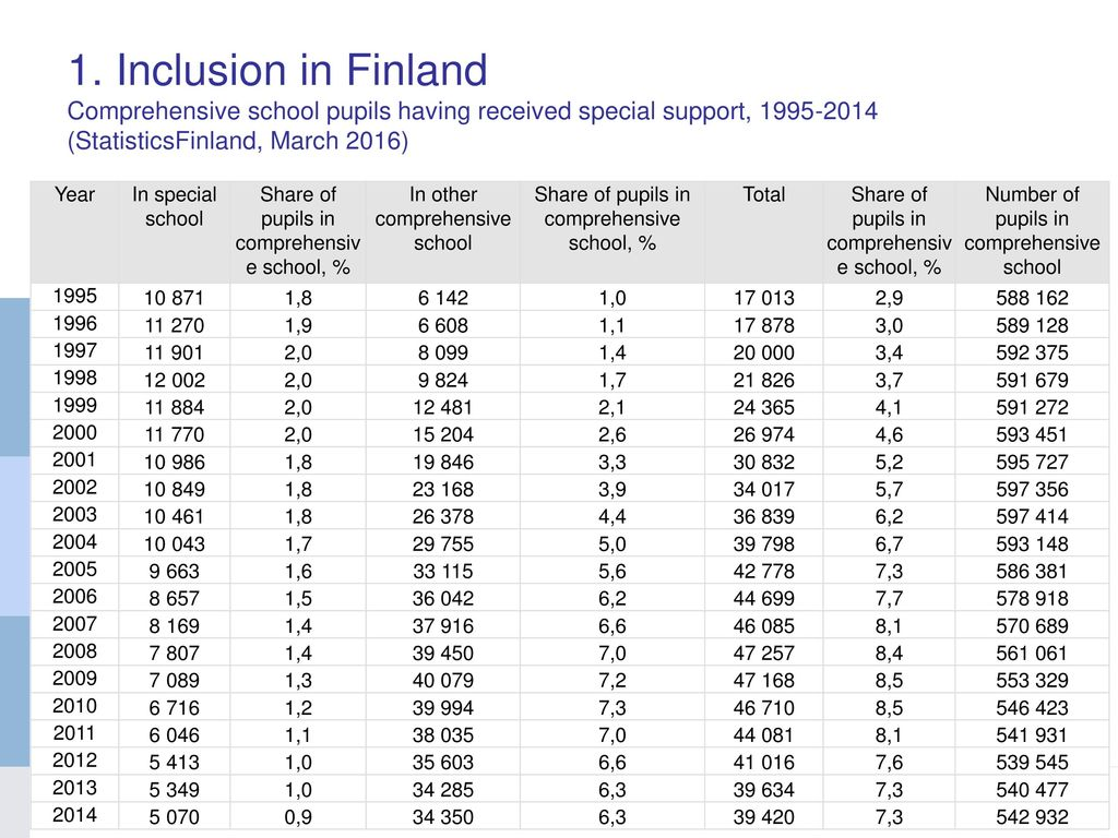 1. Inclusion in Finland Comprehensive school pupils having received special support, 1995-2014 (StatisticsFinland, March 2016)