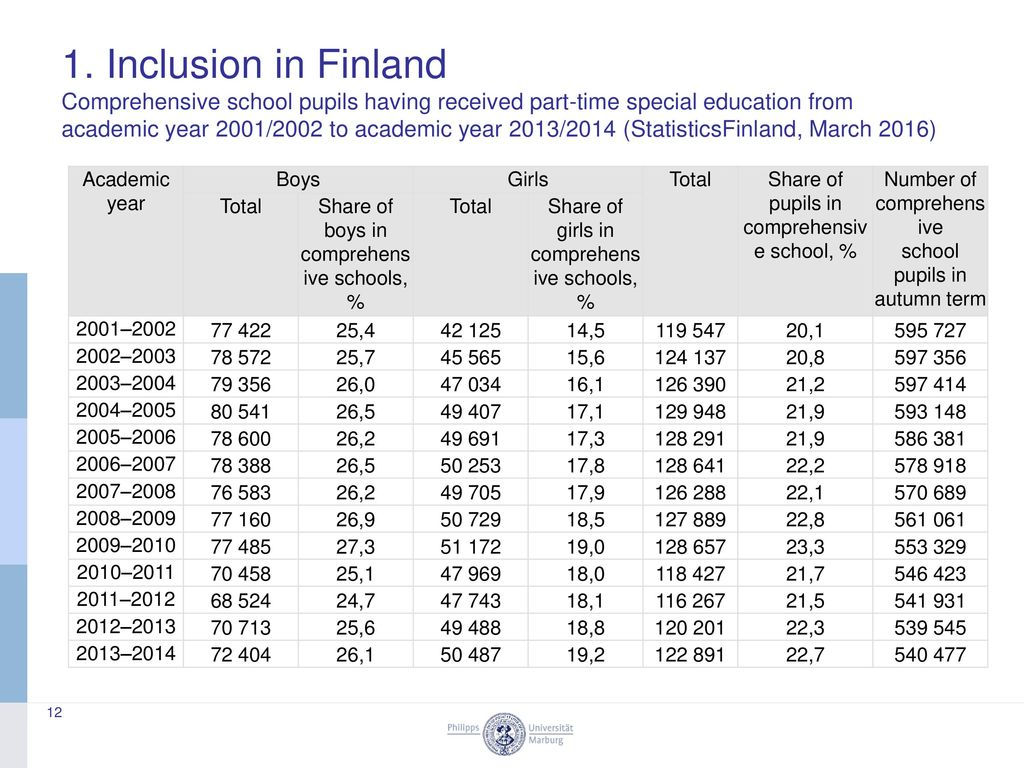 1. Inclusion in Finland Comprehensive school pupils having received part-time special education from academic year 2001/2002 to academic year 2013/2014 (StatisticsFinland, March 2016)