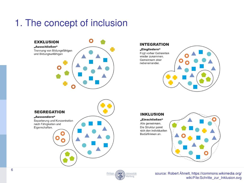 1. The concept of inclusion