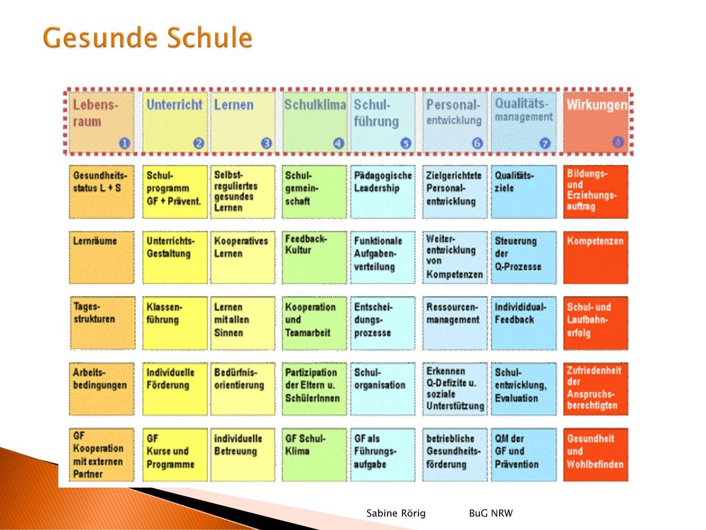 Gesunde Schule Sabine Rörig BuG NRW
