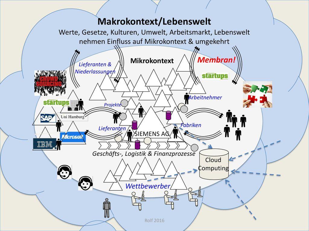 Makrokontext/Lebenswelt