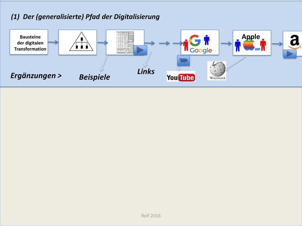 Bausteine der digitalen Transformation
