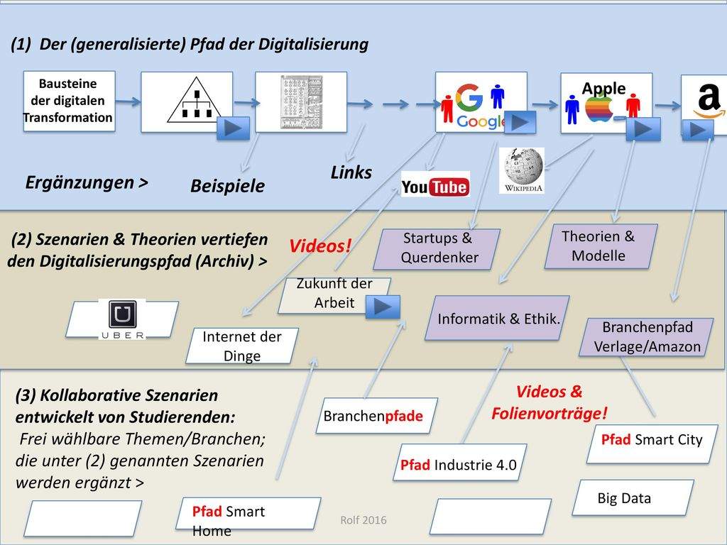 Bausteine der digitalen Transformation Videos & Folienvorträge!