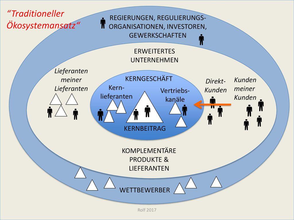 Traditioneller Ökosystemansatz
