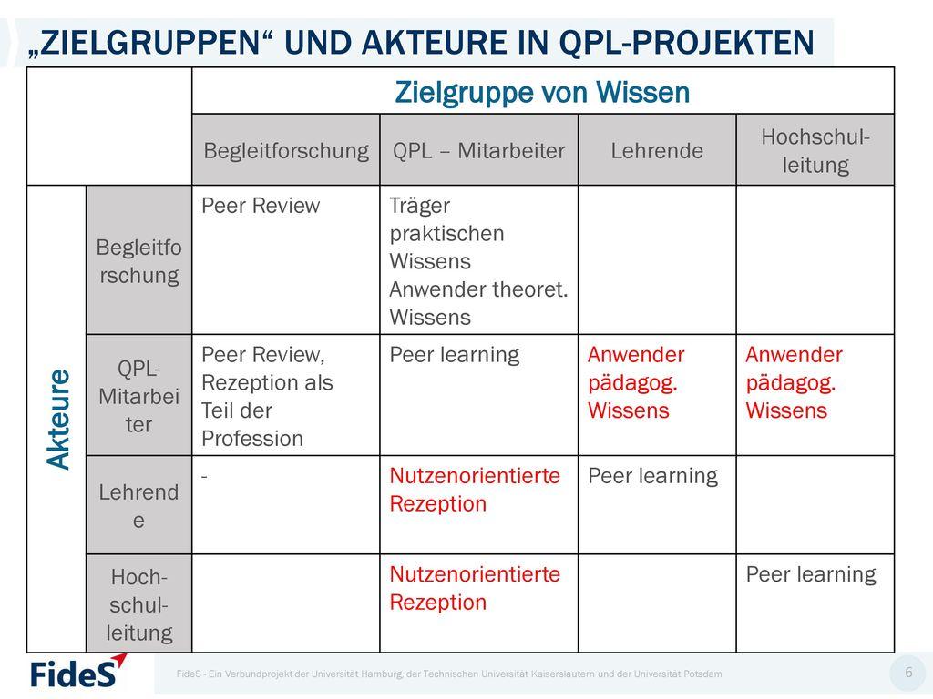 """""""ZIelgruppen und Akteure in QPL-Projekten"""