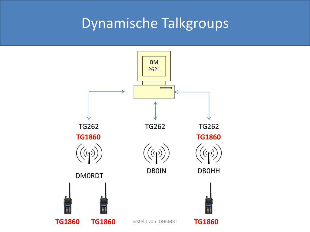 Dynamische Talkgroups