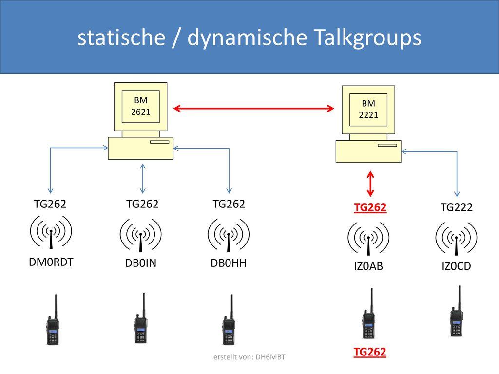 statische / dynamische Talkgroups