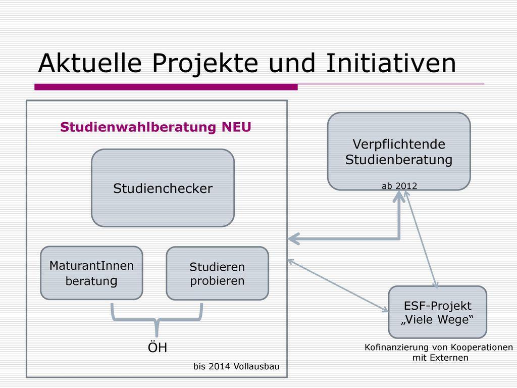 Aktuelle Projekte und Initiativen