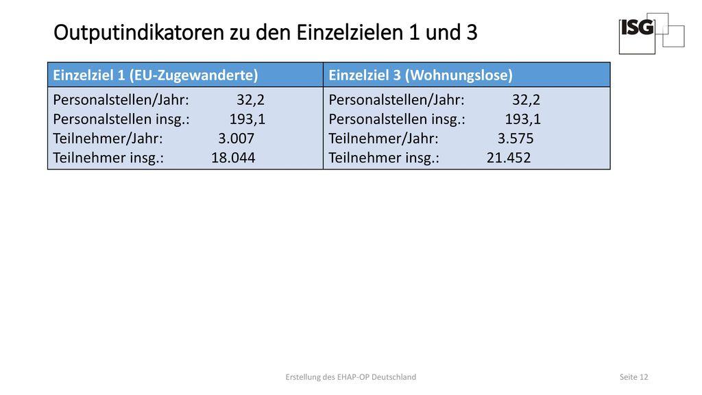 Outputindikatoren zu den Einzelzielen 1 und 3