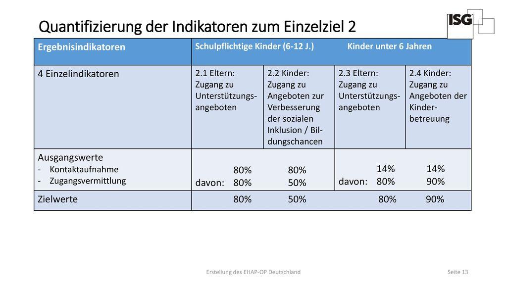 Quantifizierung der Indikatoren zum Einzelziel 2