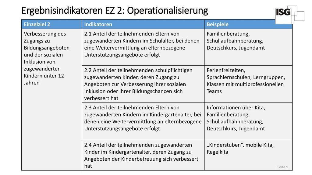 Ergebnisindikatoren EZ 2: Operationalisierung