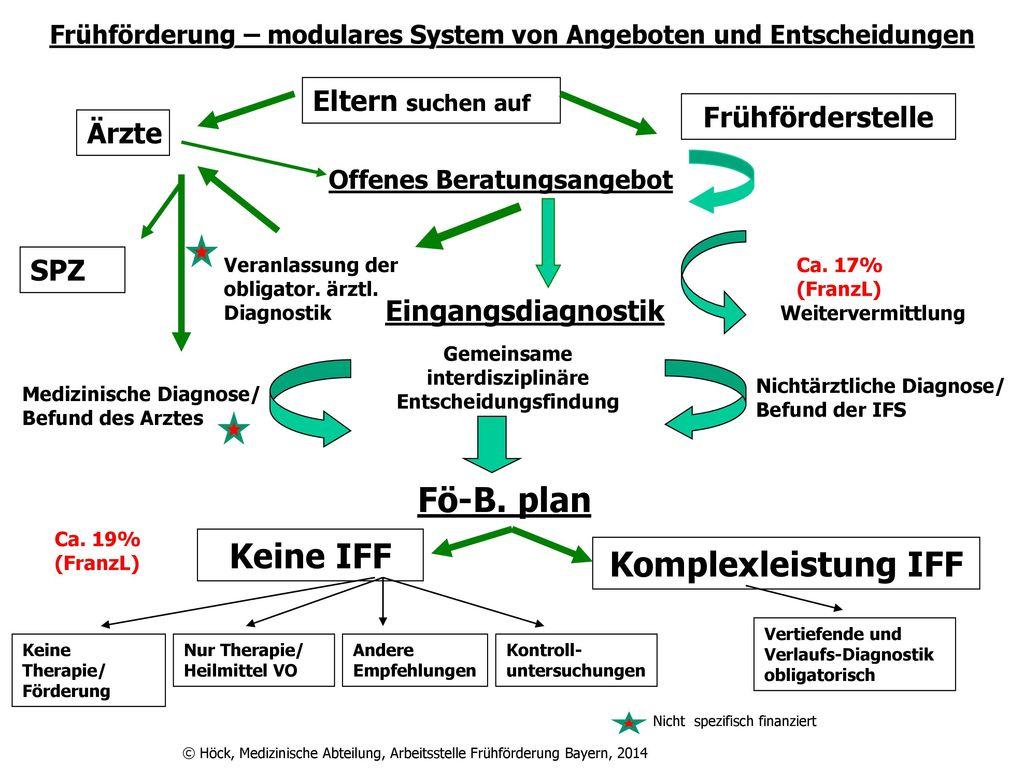 Keine IFF Komplexleistung IFF