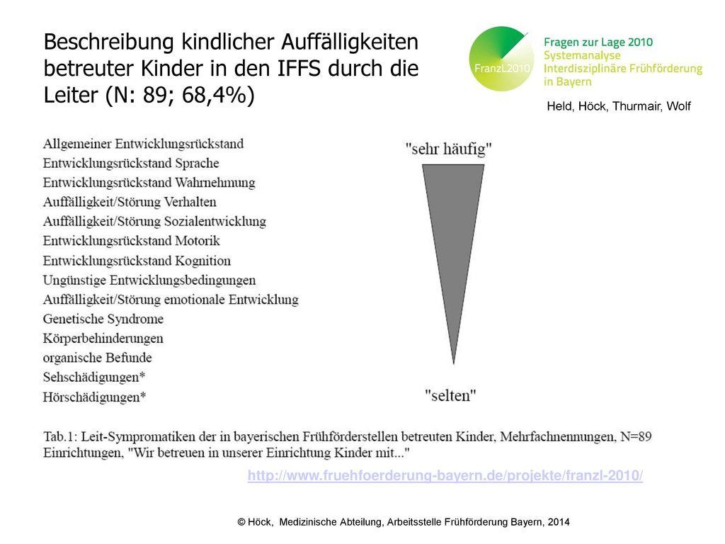 Beschreibung kindlicher Auffälligkeiten betreuter Kinder in den IFFS durch die Leiter (N: 89; 68,4%)