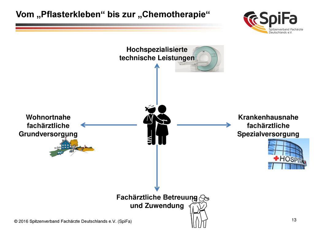 """Vom """"Pflasterkleben bis zur """"Chemotherapie"""