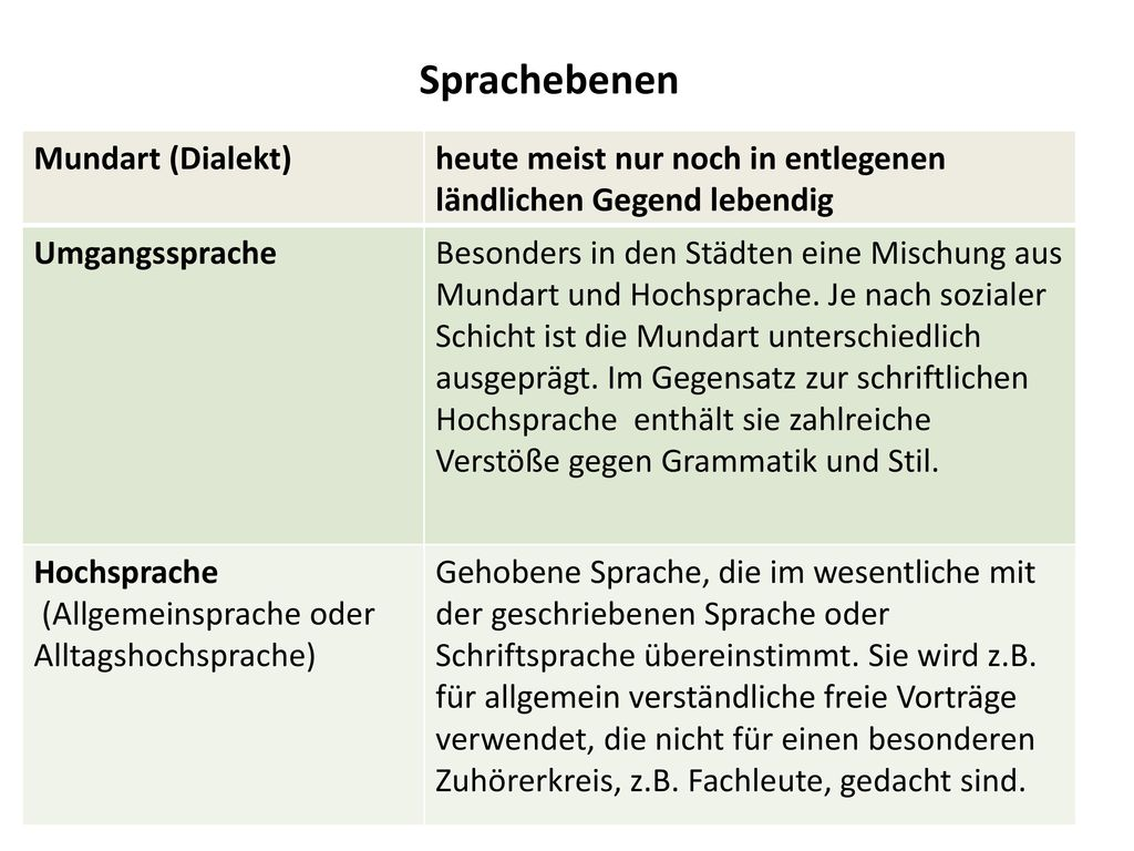 Sprachebenen Mundart (Dialekt)