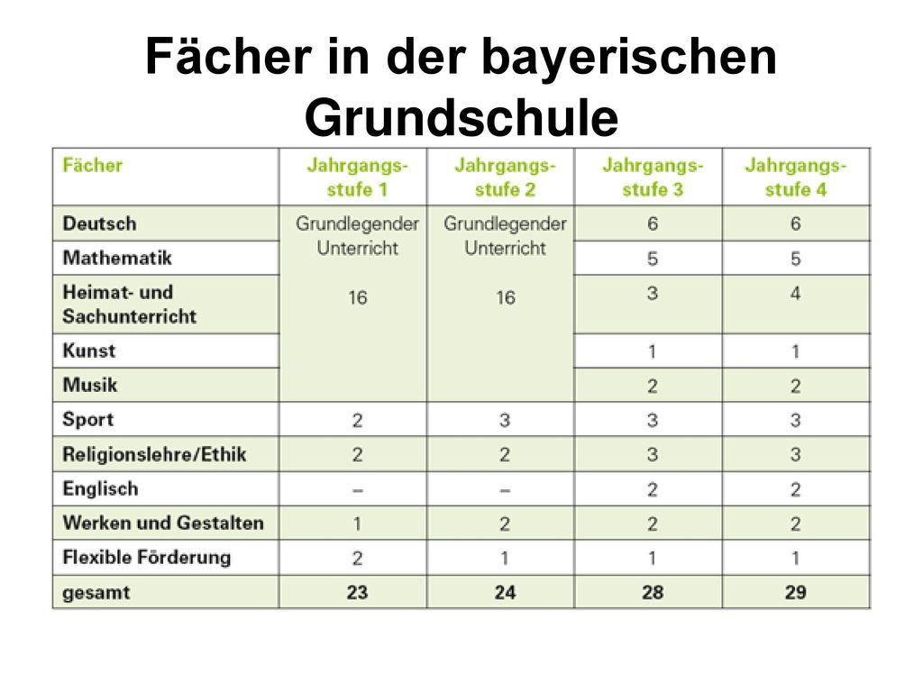 Fächer in der bayerischen Grundschule