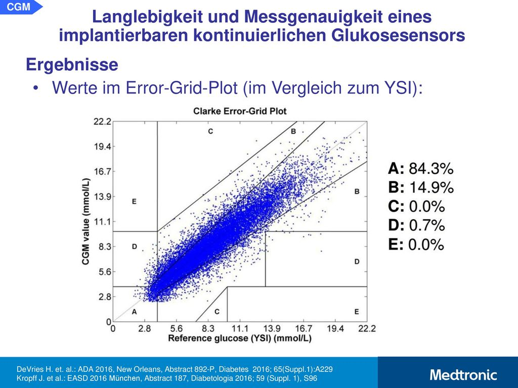 mittlere absolute relative Differenz (MARD):