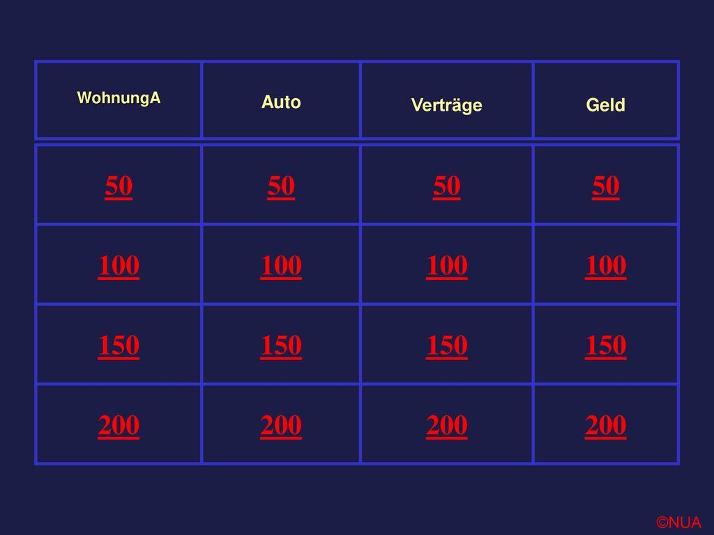 200 150 100 50 Geld Verträge Auto WohnungA ©NUA