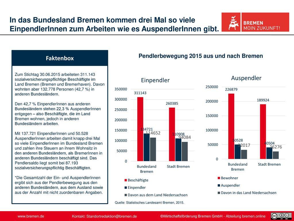Pendlerbewegung 2015 aus und nach Bremen