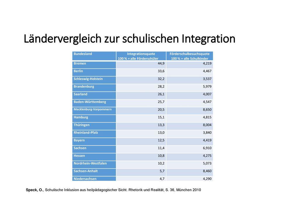 Ländervergleich zur schulischen Integration