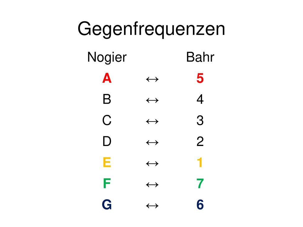 Gegenfrequenzen Nogier Bahr A ↔ 5 B 4 C 3 D 2 E 1 F 7 G 6