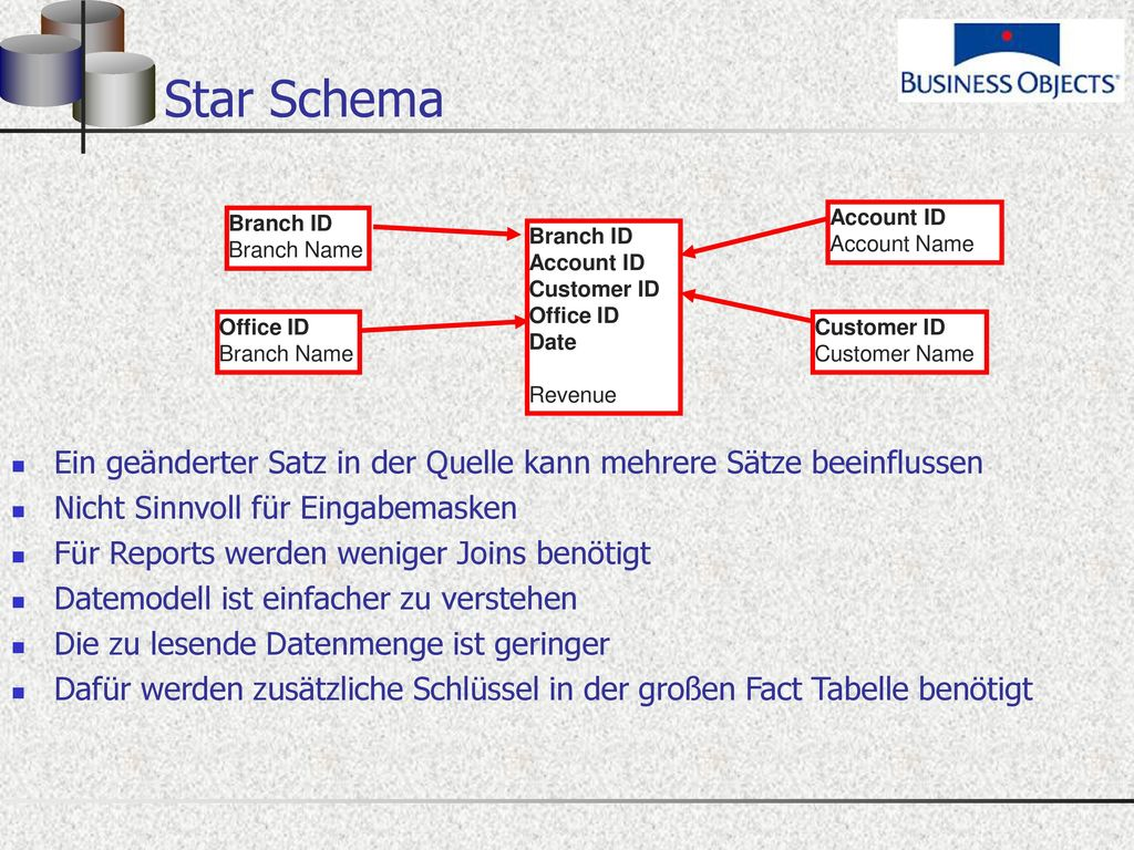 Star Schema Branch ID. Branch Name. Account ID. Account Name. Branch ID. Account ID. Customer ID.