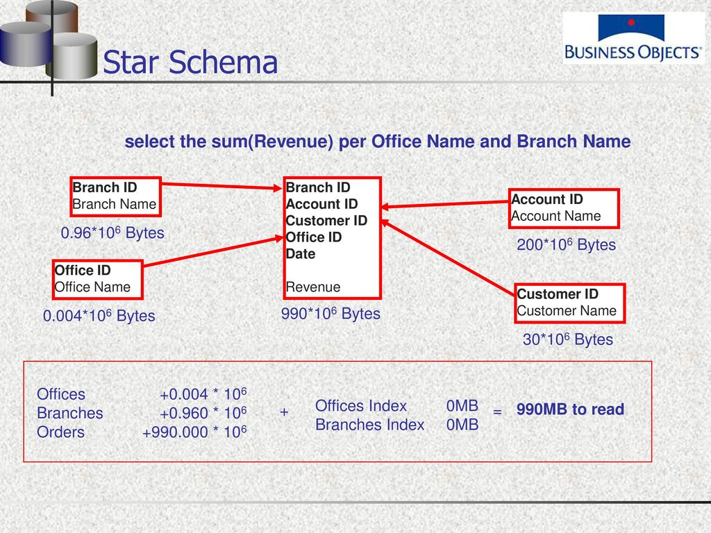 Star Schema select the sum(Revenue) per Office Name and Branch Name