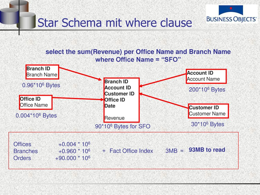 Star Schema mit where clause