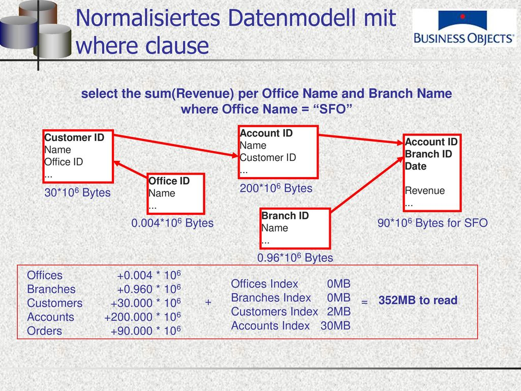 Normalisiertes Datenmodell mit where clause