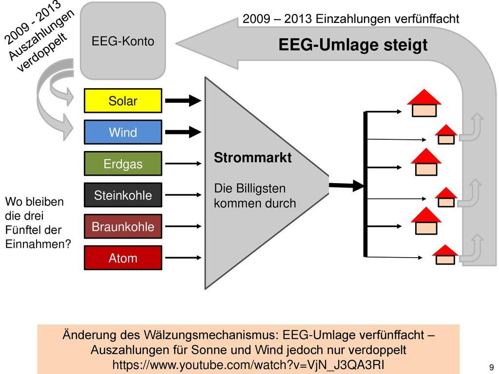 EEG-Umlage steigt Export Strommarkt EEG-Konto Solar Wind Erdgas