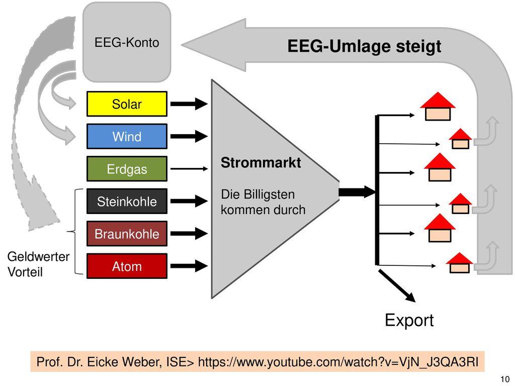 Beispiele, wie die EEG-Umlage auch konventionellen Kraftwerken zu Gute kommt: