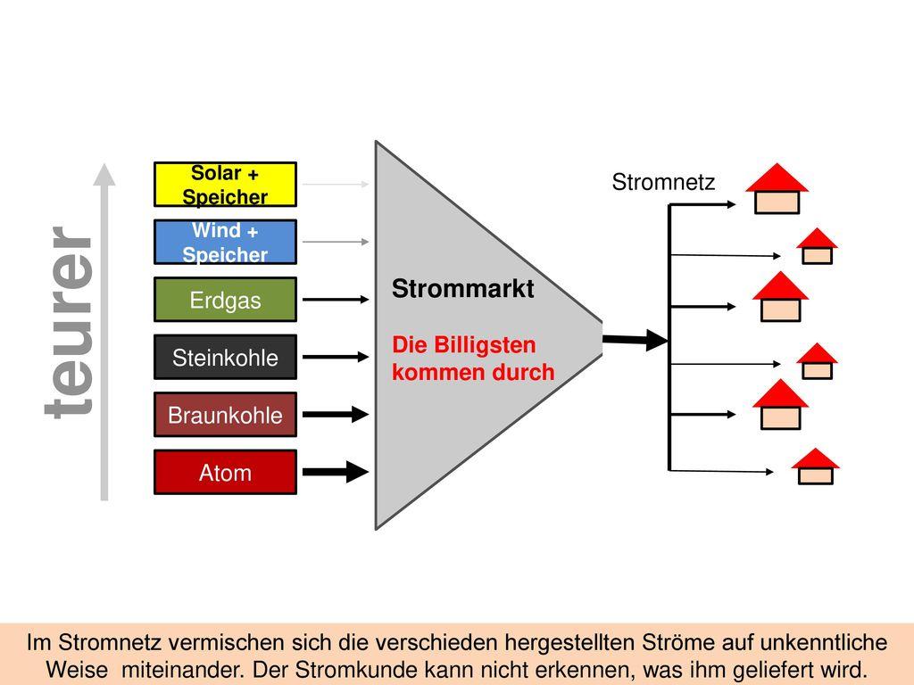 Strommarkt EEG-Konto EEG-Umlage Solar Stromnetz Wind Erdgas
