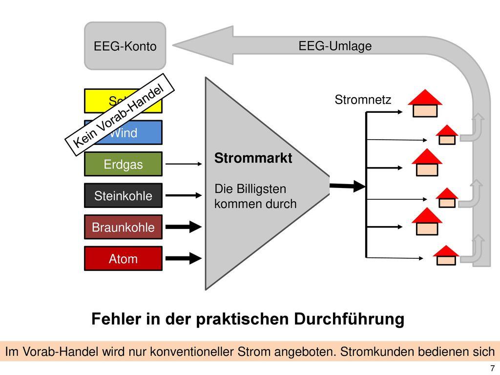 Strommarkt EEG-Konto EEG-Umlage Solar Wind Erdgas Die Billigsten