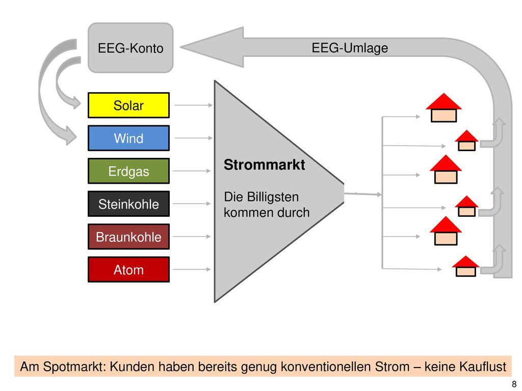 EEG-Umlage steigt Strommarkt 2009 - 2013 Auszahlungen verdoppelt