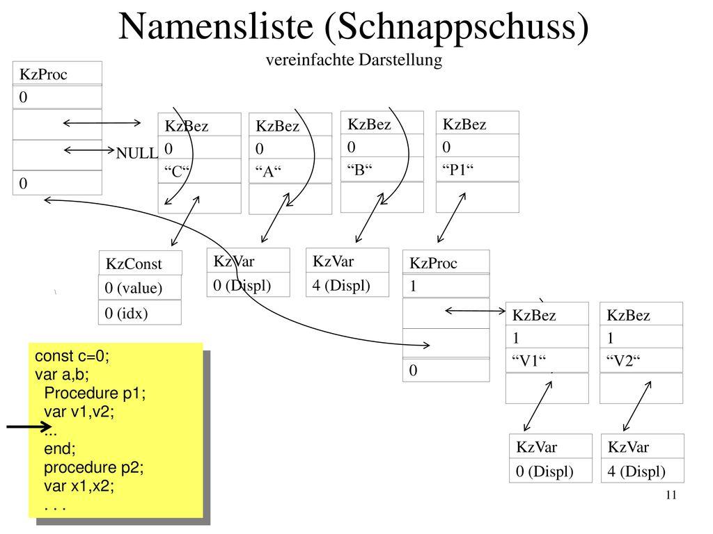 Namensliste (Schnappschuss) vereinfachte Darstellung