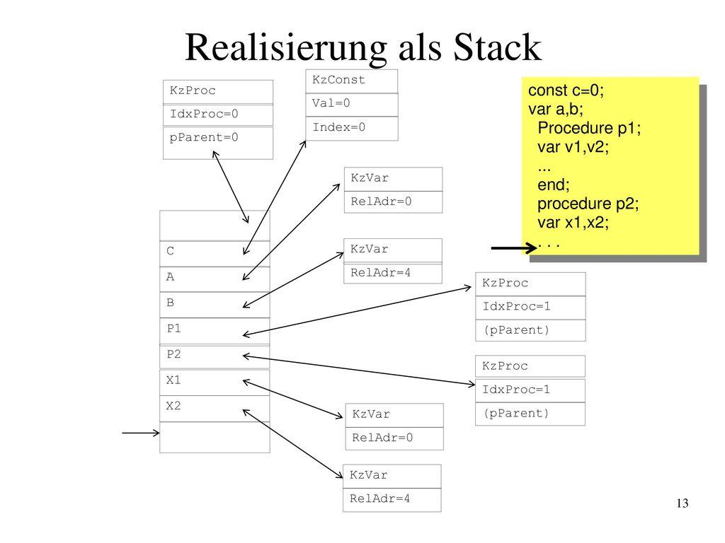 Realisierung als Stack