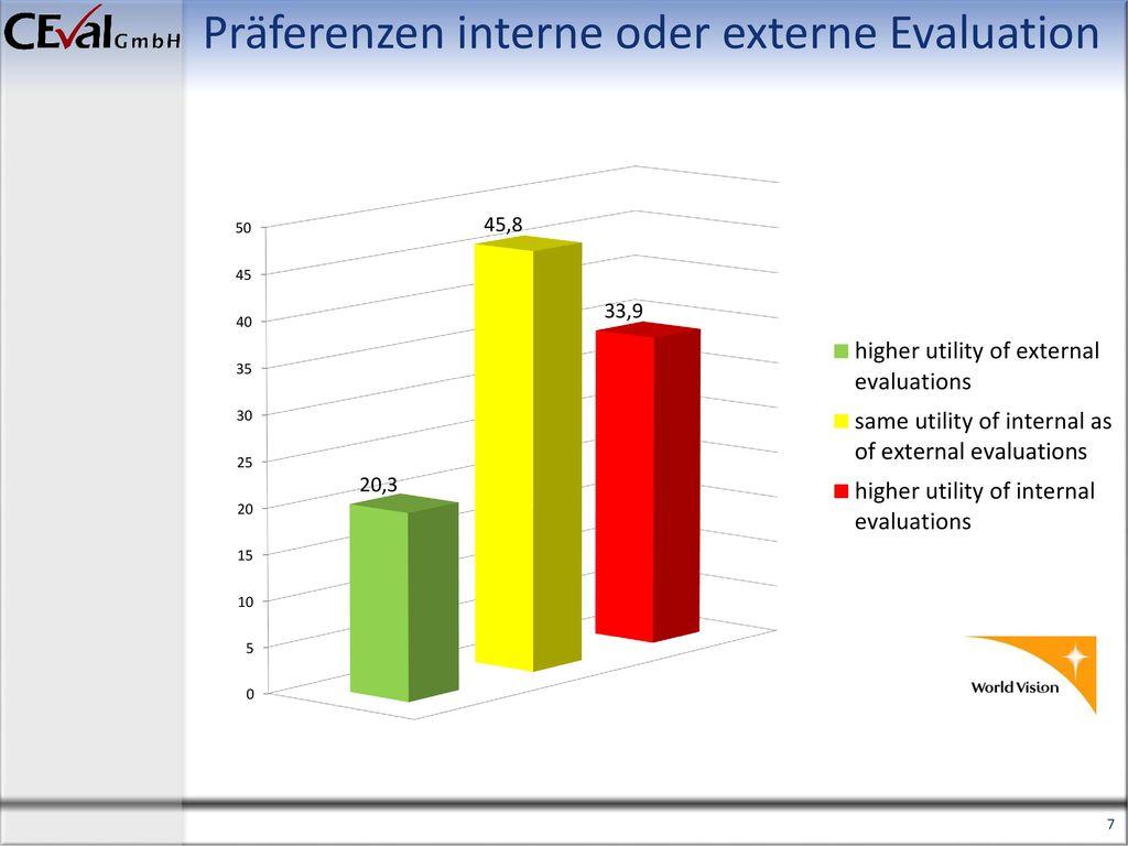 Präferenzen interne oder externe Evaluation