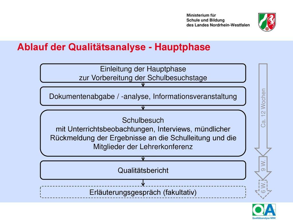 Ablauf der Qualitätsanalyse - Vorphase