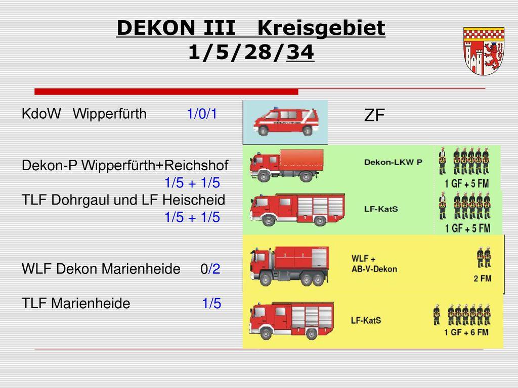 DEKON III Kreisgebiet 1/5/28/34