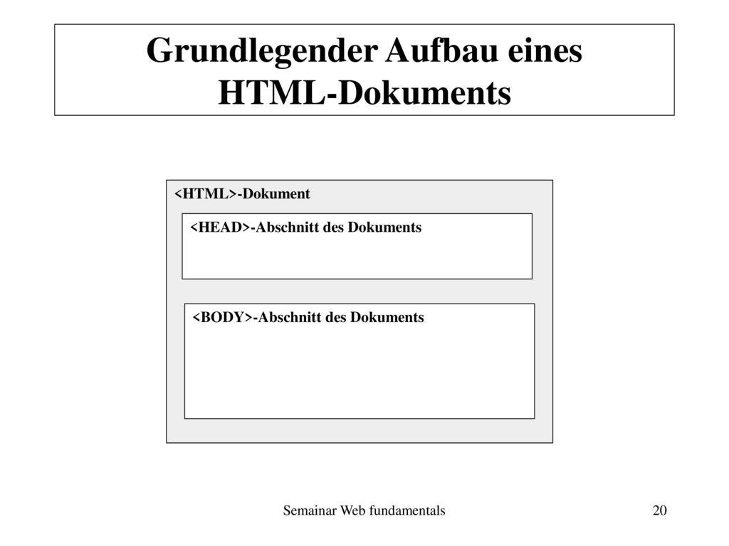 Grundlegender Aufbau eines HTML-Dokuments