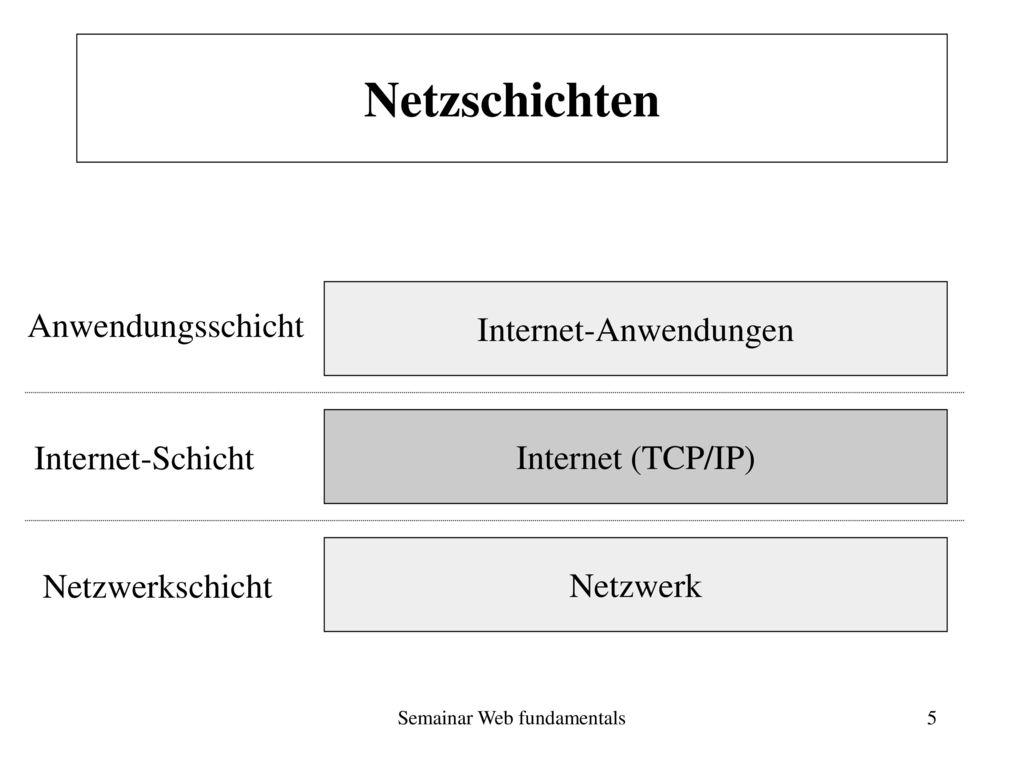 Netzschichten Internet-Anwendungen Anwendungsschicht Internet (TCP/IP)