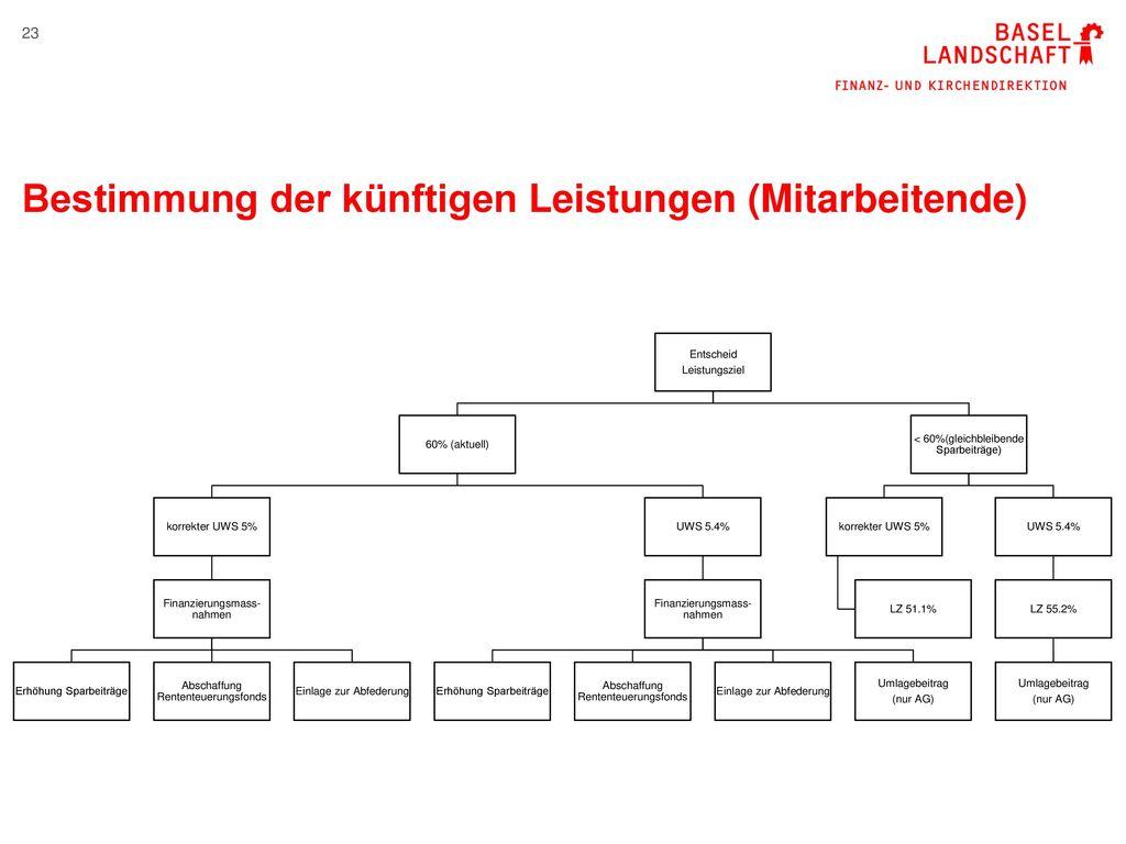 Bestimmung der künftigen Leistungen (Mitarbeitende)