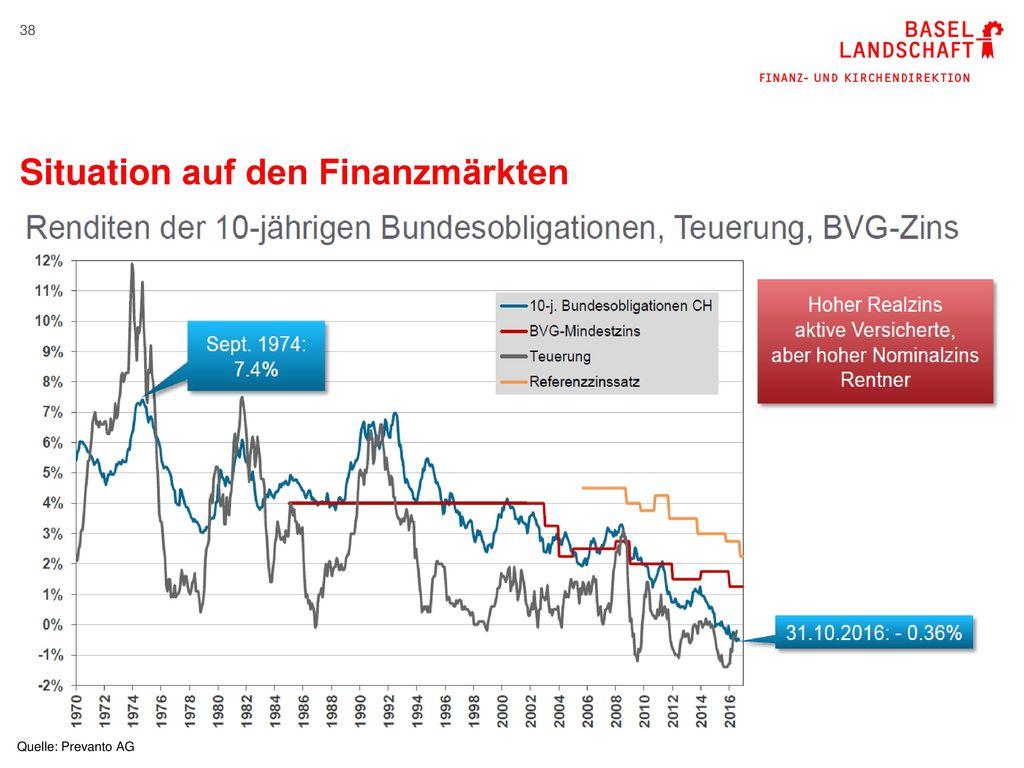 Situation auf den Finanzmärkten