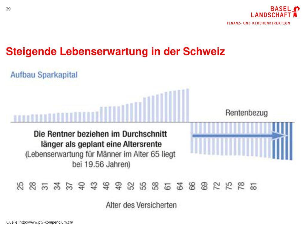 Steigende Lebenserwartung in der Schweiz