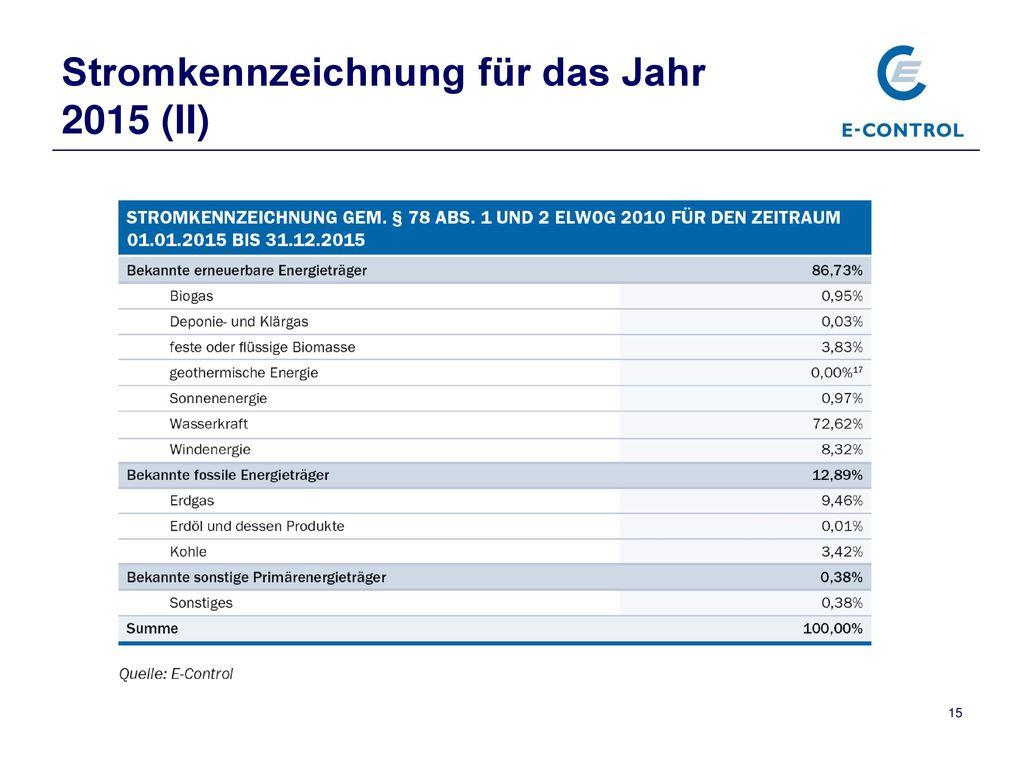 Stromkennzeichnung für das Jahr 2015 (II)