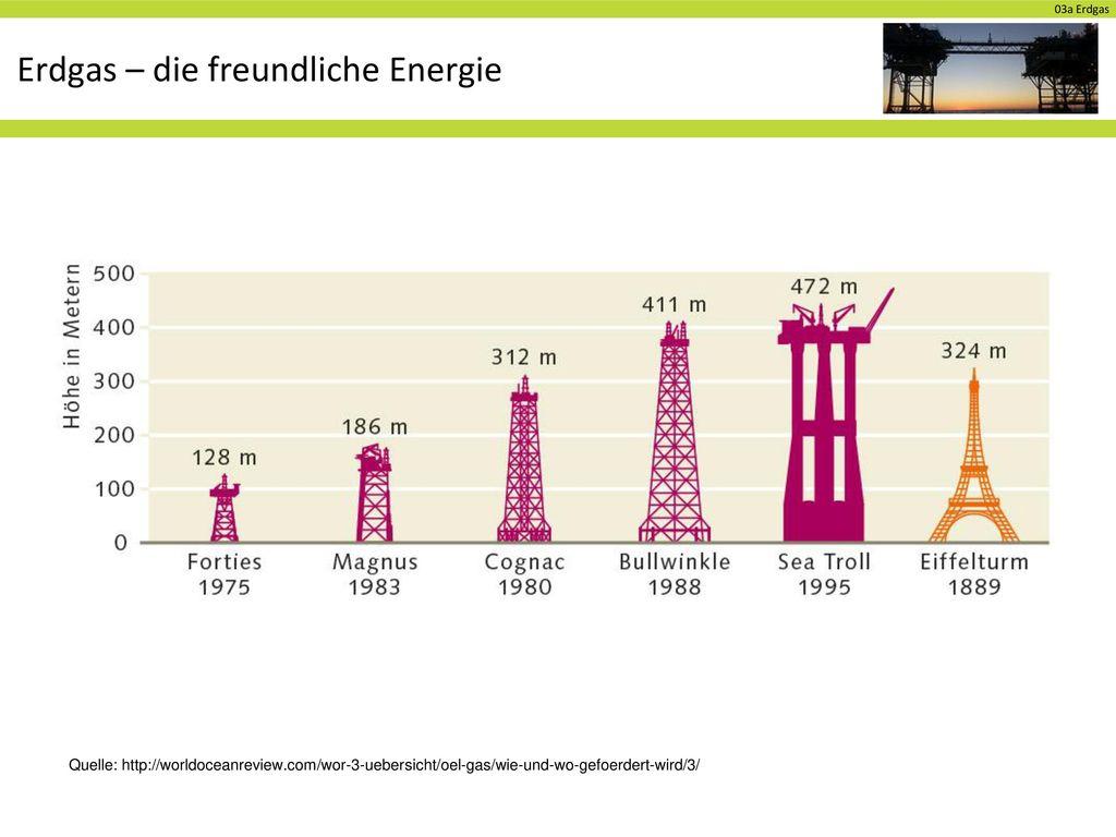 Erdgas – die freundliche Energie