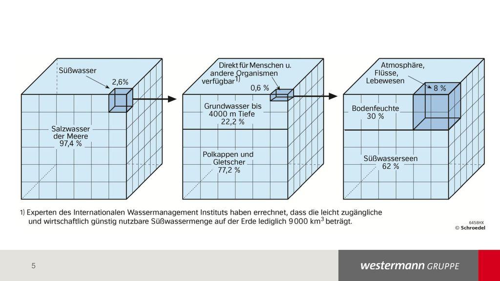 """Für den Präsentationsinhalt kommt immer die Masterfolie """"WGR PPT Corporate Inhalt zum Einsatz. Die Nummerierung unten links erfolgt automatisch."""